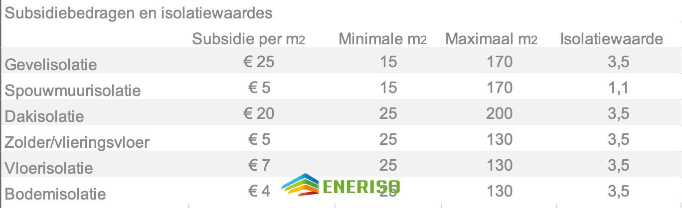 Subsidie isolatie 2021